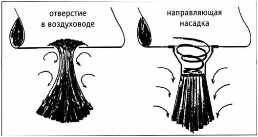 Guide nozzles