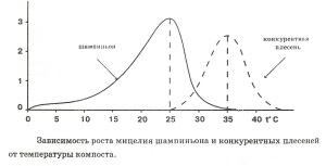Импорт мицелия в Украину 2015: рост объема и экспансия Amycel
