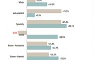 В США опубликовали отчёт: за год продажи грибов увеличились на 17.5% в долларовом выражении, на 14,4% в фунтах. Инфо по видам грибов и тенденциям
